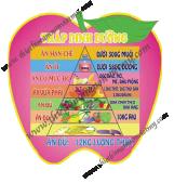Bảng tháp dinh dưỡng  quả táo